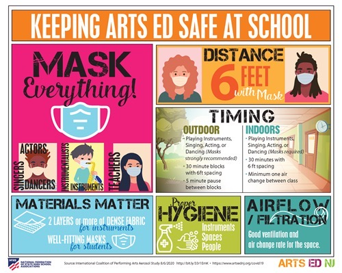 When can the arts perform again and what do aerosols have to do with it?